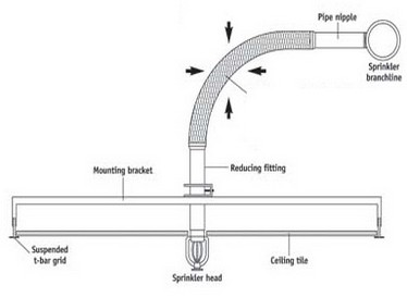 Img7610765g flexible connecting hose in standard lengths allows the head to move in any direction during a seismic event without causing damage to the sprinkler mozeypictures Images